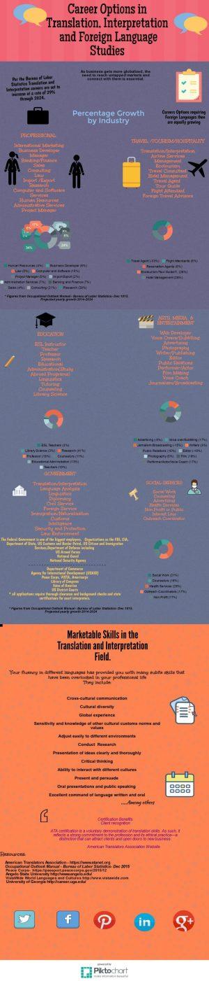 career-options-in-translation-and-interpretation-studies